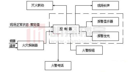 宾馆火灾自动报警联动系统设计安装-上海明探智能